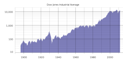 DJIA_historical_graph