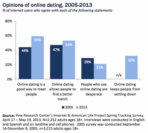 On-line Dating Graph