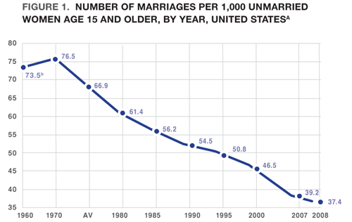 percent-married-by-decade