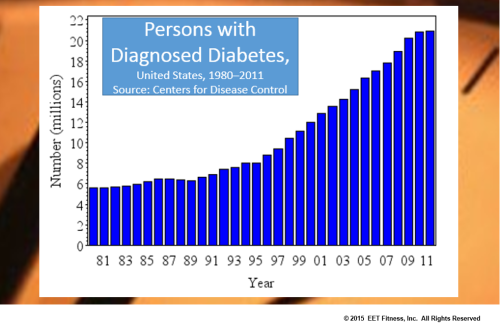 Diabetes graph.png
