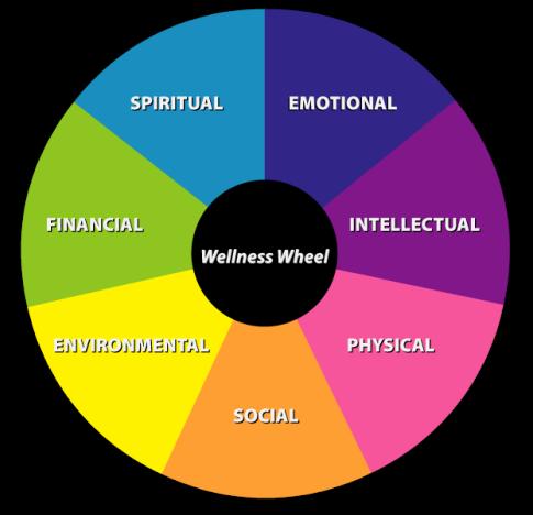 WellnessWheel