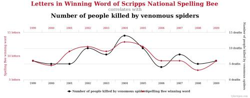 spelling bee chart